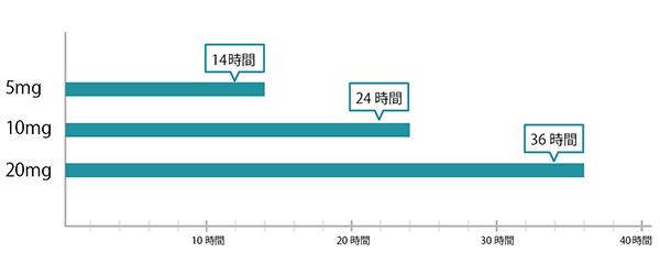 シアリス 効果 時間 グラフ